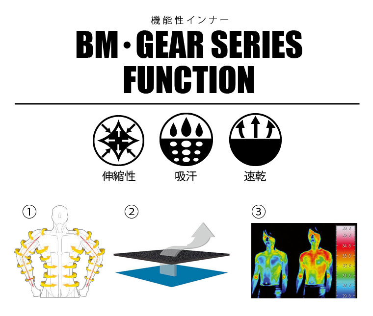 BM・GEAR SERIES FUNCTION